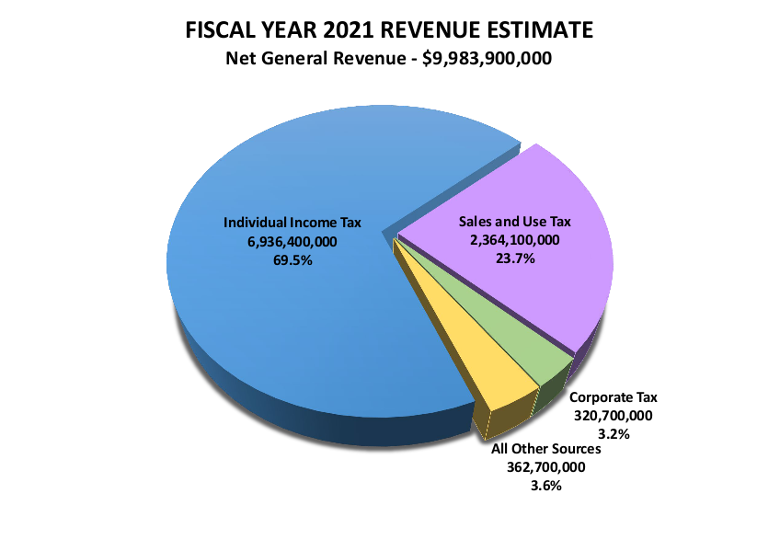 Fiscal Year 2021 Revenue Estimate