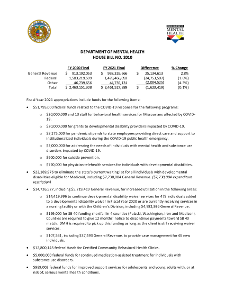 Fiscal Year 2021 Department of Mental Health House Bill No. 10 Fact Sheet