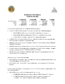 Fiscal Year 2021 Statewide Elected Officials House Bill No. 12 Fact Sheet