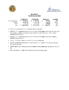 Fiscal Year 2021 Real Estate House Bill No. 13 Fact Sheet