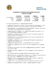 Fiscal Year 2021 Department of Elementary and Secondary Education House Bill No. 2002 Fact Sheet