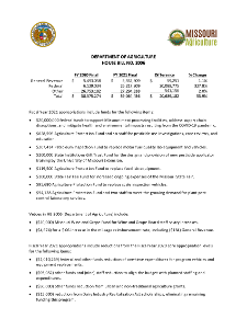 Fiscal Year 2021 Department of Agriculture House Bill No. 2006 Fact Sheet