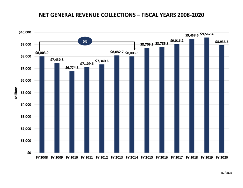 Net General Revenue Collections - Fiscal Years 2008-2020