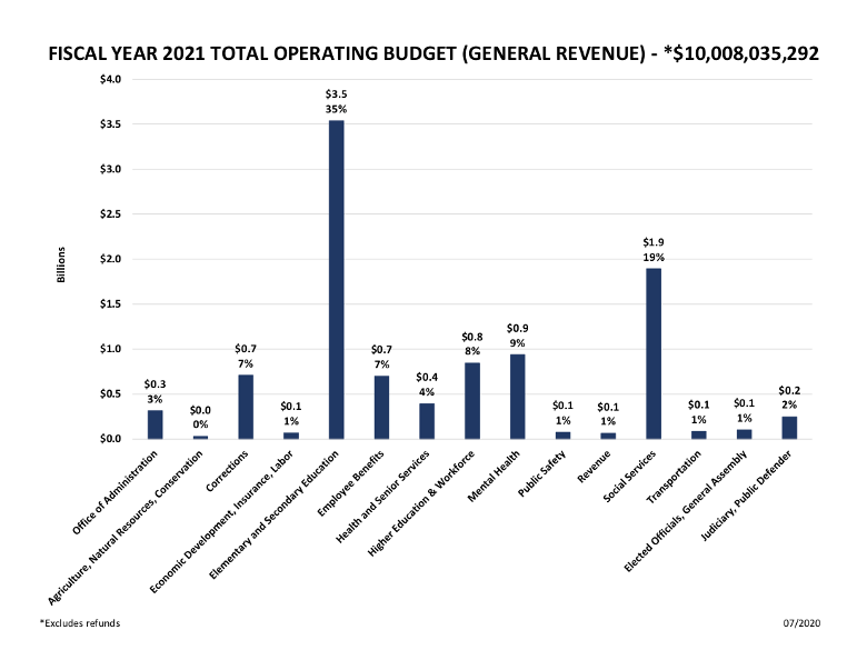 Fiscal Year 2021 Total Operating Budget (GR)