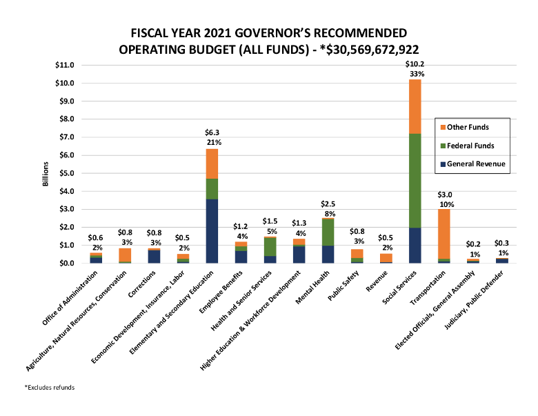 Fiscal Year 2021 Total Operating Budget All Funds