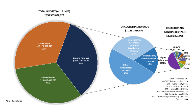 Fiscal Year 2021 Total Operating Budget Pie Graph