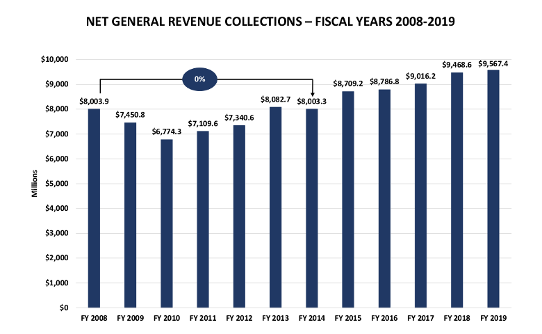 Net General Revenue Collections - Fiscal Years 2008-2019