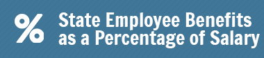 State Employee Benefits as a Percentage of Salary